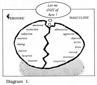 Diagram 1 from Sally Pryor's article in AVF'87 catalogue.