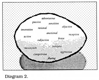 Diagram 2 from Sally Pryor's article in the AVF'87 catalogue.