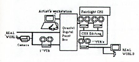 Diagram illustrating the set up used by Jean Marc le Pechoux in making his work